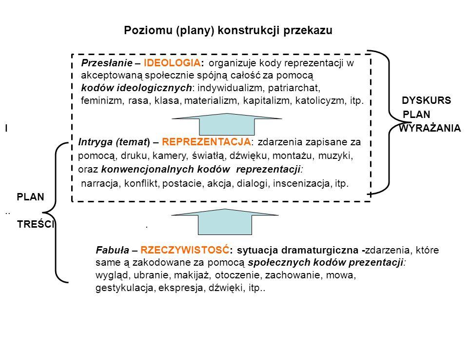 Przesłanie – IDEOLOGIA: organizuje kody reprezentacji w akceptowaną społecznie spójną całość za pomocą kodów ideologicznych: indywidualizm, patriarcha