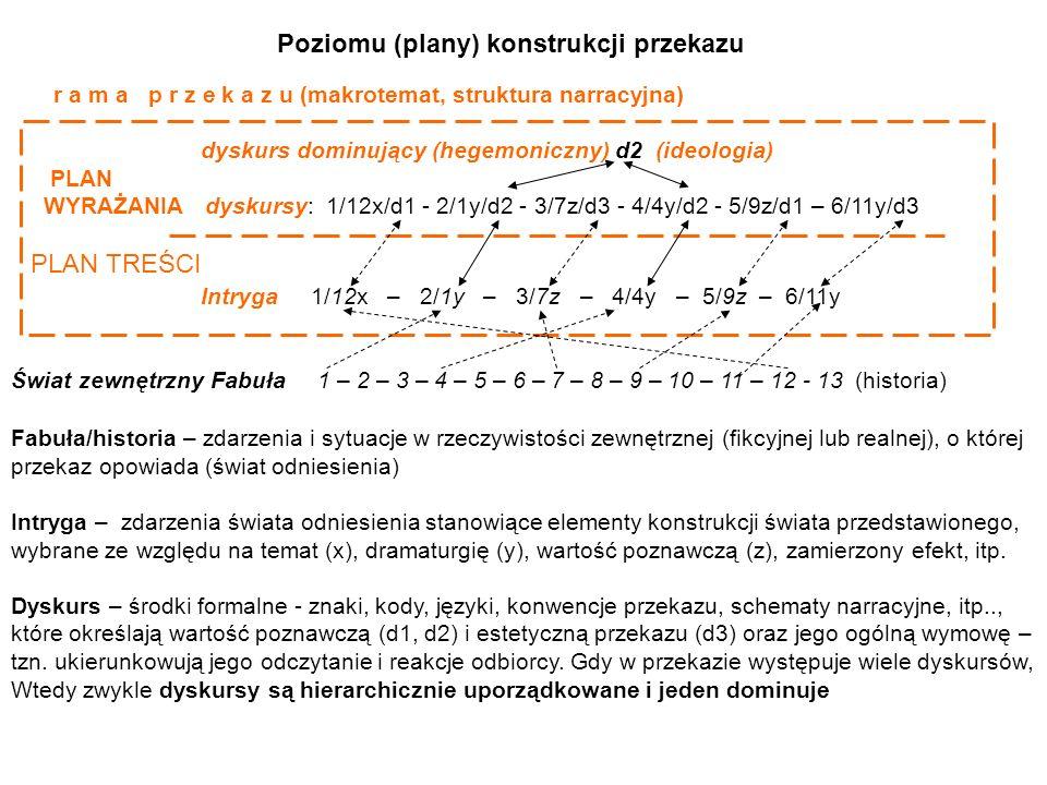 r a m a p r z e k a z u (makrotemat, struktura narracyjna) dyskurs dominujący (hegemoniczny) d2 (ideologia) PLAN WYRAŻANIA dyskursy: 1/12x/d1 - 2/1y/d