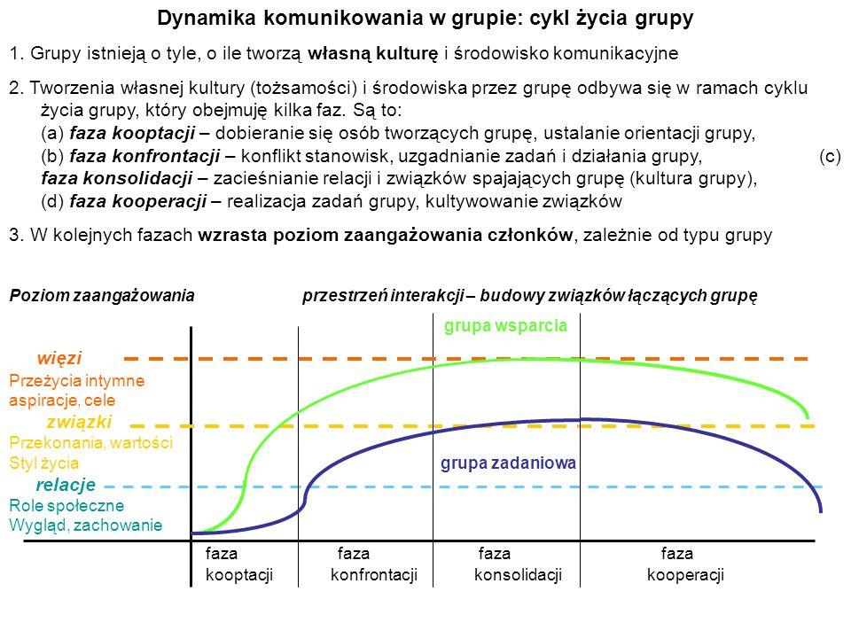Dynamika komunikowania w grupie: cykl życia grupy 1. Grupy istnieją o tyle, o ile tworzą własną kulturę i środowisko komunikacyjne 2. Tworzenia własne