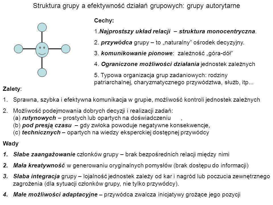 Struktura grupy a efektywność działań grupowych: grupy autorytarne Cechy: 1.Najprostszy układ relacji – struktura monocentryczna. 2. przywódca grupy –