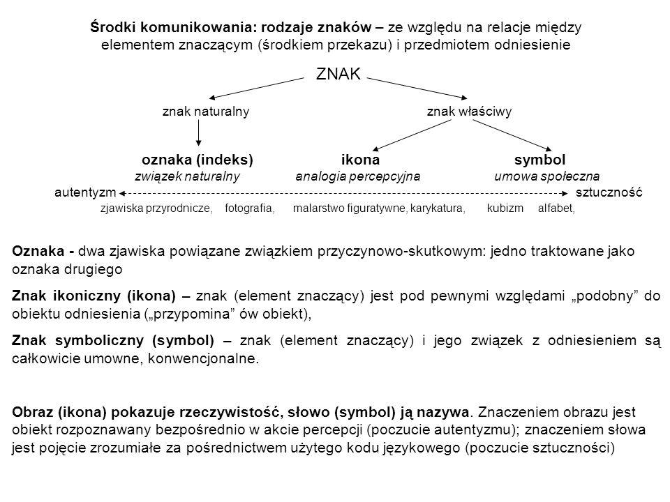 + KONOTACJE DENOTACJA Materialna forma znaku DENOTACJA Materialna forma znaku + MIT trzeci poziom znaczenia drugi poziom znaczenia pierwszy poziom znaczenia znaczenie, czyli treść pojęciowa znaku, jest zawsze tworem człowieka,, istniejącym tylko w świadomości, w sposób umowny powiązanym ze znakiem Poza świadomością pojęcie może być wyrażone tylko za pomocą znaku DENOTACJA – opis cech i właściwości obiektu odniesienia (desygnatu) lub klasy obiektów odniesienia (typu) (znaczenie obiektywne – identyfikacja obiektu) KONOTACJE - treści pojęciowe i skojarzenia emocjonalne określające wartościujący stosunek użytkownika znaku do obiektu odniesienia lub samego znaku Znak obrasta zarówno pozytywnymi, jak i negatywnymi konotacjami.
