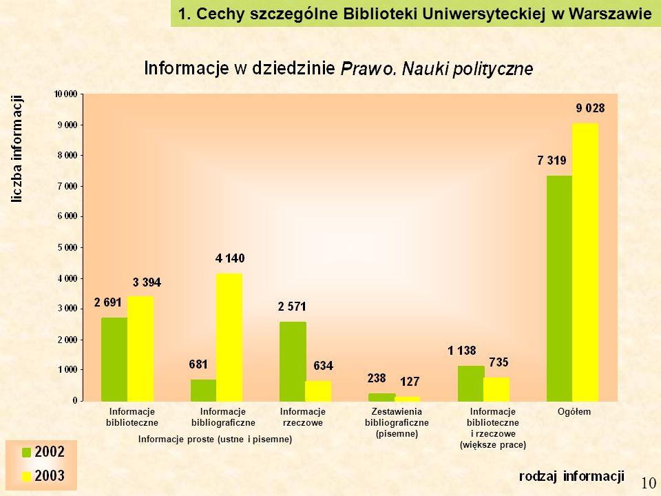 1. Cechy szczególne Biblioteki Uniwersyteckiej w Warszawie 10 OgółemInformacje biblioteczne i rzeczowe (większe prace) Zestawienia bibliograficzne (pi