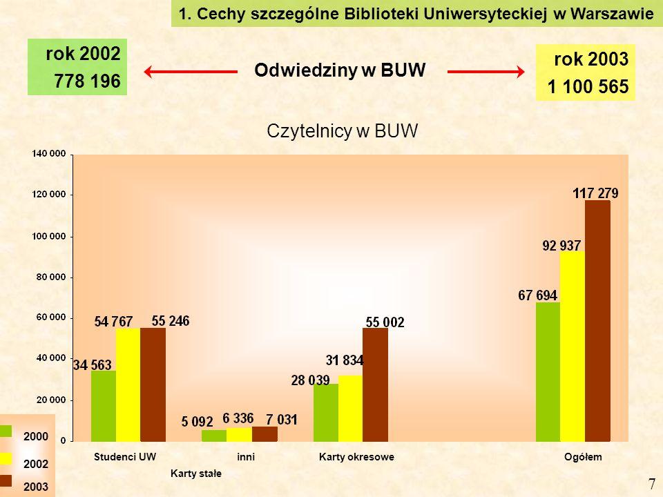 7 Czytelnicy w BUW Karty stałe Odwiedziny w BUW rok 2002 778 196 rok 2003 1 100 565 Studenci UWinniKarty okresoweOgółem 2000 2002 2003