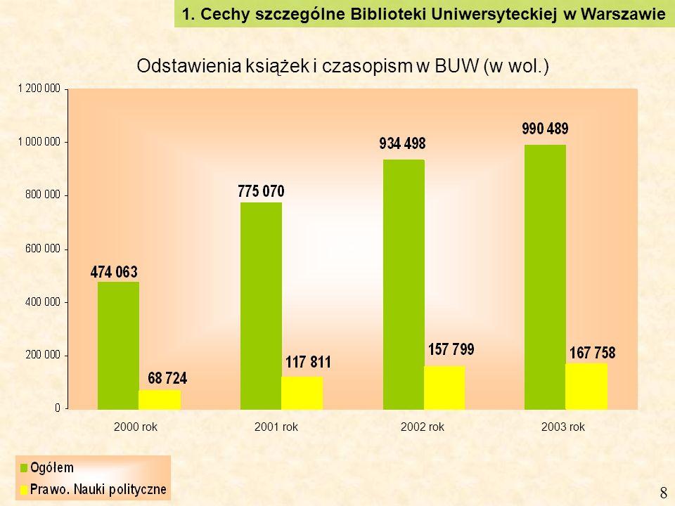 1. Cechy szczególne Biblioteki Uniwersyteckiej w Warszawie 8 2000 rok2001 rok2002 rok2003 rok Odstawienia książek i czasopism w BUW (w wol.)