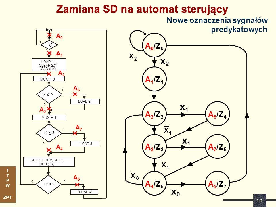 I T P W ZPT 10 Zamiana SD na automat sterujący LK = 0 0 0 SHL 1, SHL 2, SHL 3, DEC (LK) MUX := 0 MUX := 1 LOAD 4 LOAD 2 LOAD 3 S 0 1 1 0 1 1 LOAD 1 CL