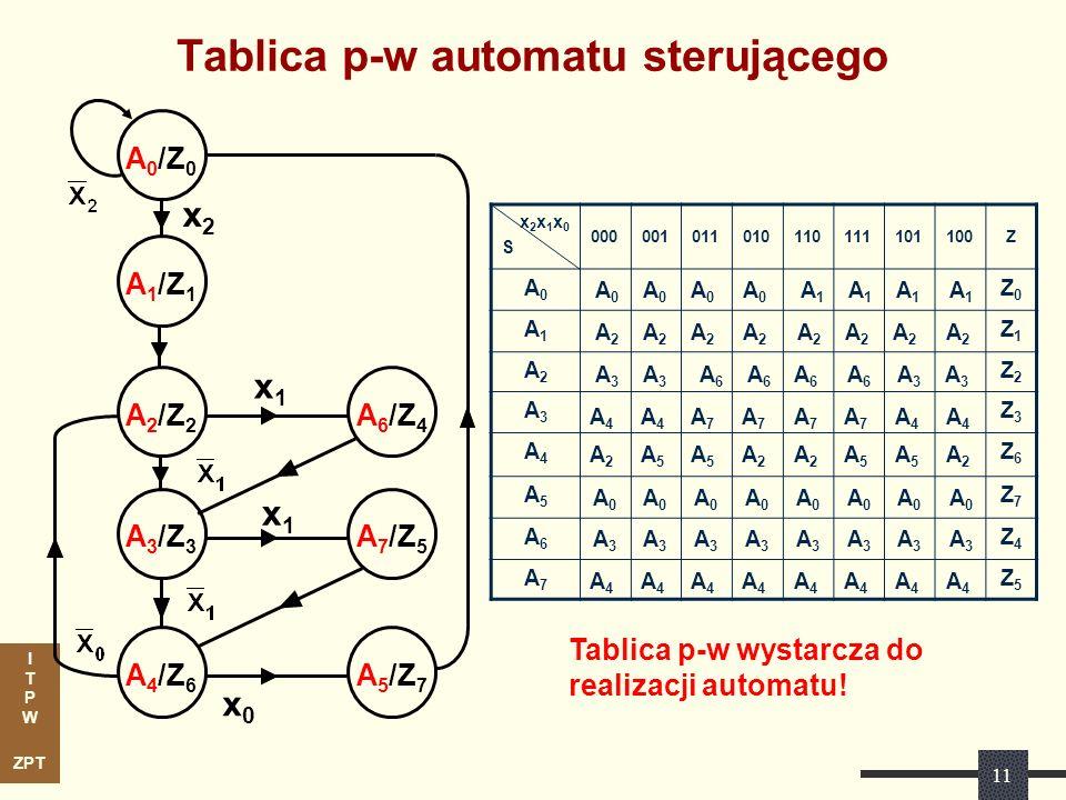 I T P W ZPT 11 Tablica p-w automatu sterującego x2x1x0Sx2x1x0S 000001011010110111101100Z A0A0 Z0Z0 A1A1 Z1Z1 A2A2 Z2Z2 A3A3 Z3Z3 A4A4 Z6Z6 A5A5 Z7Z7 A