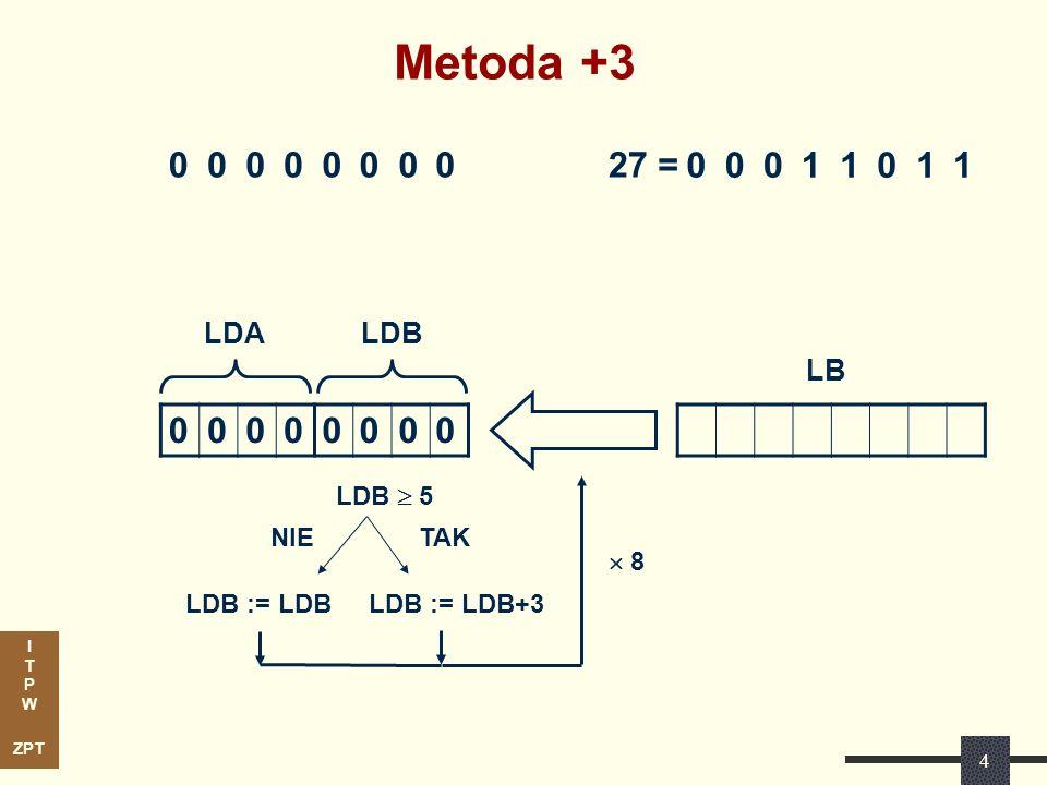 I T P W ZPT Stosując rutynowe metody… SPECYFIKACJA FUNKCJONALNA (HDL) SYNTEZA FUNKCJONALNA OPIS RTL TRANSLACJE SPECYFIKACJI SIEĆ LOGICZNA OPTYMALIZACJA LOGICZNA ODWZOROWANIE TECHNOLOGICZNE uzyskaną strukturę zapisujemy w języku opisu sprzętu i kompilujemy w systemie Quartus 54 LEs 33 mln/sek 15