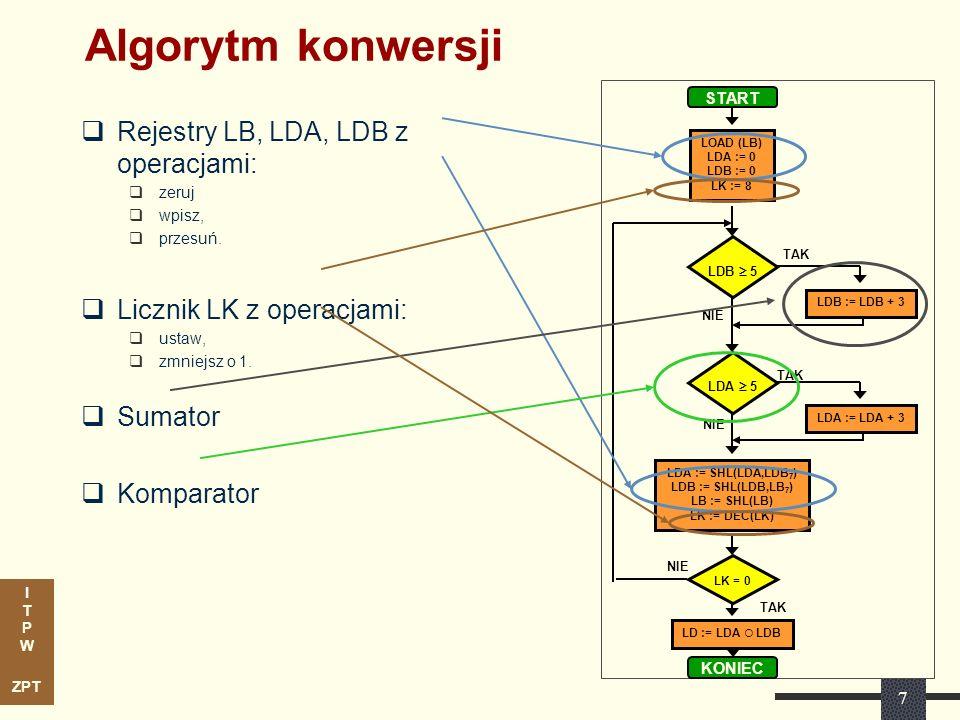 I T P W ZPT 7 Algorytm konwersji Rejestry LB, LDA, LDB z operacjami: zeruj wpisz, przesuń. Licznik LK z operacjami: ustaw, zmniejsz o 1. Sumator Kompa