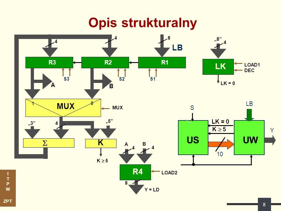 I T P W ZPT 9 Sieć działań z uwzględnieniem UW LK = 0 0 0 SHL 1, SHL 2, SHL 3, DEC (LK) MUX := 0 MUX := 1 LOAD 4 LOAD 2 LOAD 3 S 0 1 1 0 1 1 LOAD 1 CLEAR 2,3 LOAD (LK) K > 5 A0A0 A1A1 A3A3 A4A4 A5A5 A6A6 A7A7 A2A2 Synteza układu sterującego.