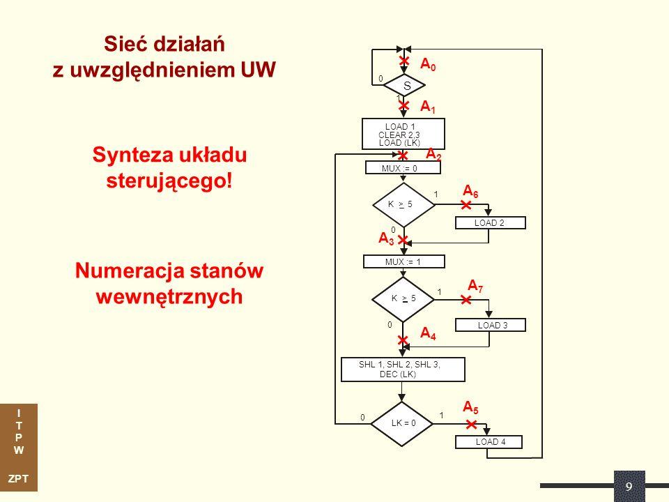 I T P W ZPT 10 Zamiana SD na automat sterujący LK = 0 0 0 SHL 1, SHL 2, SHL 3, DEC (LK) MUX := 0 MUX := 1 LOAD 4 LOAD 2 LOAD 3 S 0 1 1 0 1 1 LOAD 1 CLEAR 2,3 LOAD (LK) K > 5 A0A0 A1A1 A2A2 A3A3 A4A4 A5A5 A6A6 A7A7 A 0 /Z 0 A 1 /Z 1 A 2 /Z 2 A 3 /Z 3 A 4 /Z 6 A 6 /Z 4 A 7 /Z 5 A 5 /Z 7 x1x1 x1x1 x0x0 x2x2 Zamiana SD na automat sterujący Nowe oznaczenia sygnałów predykatowych