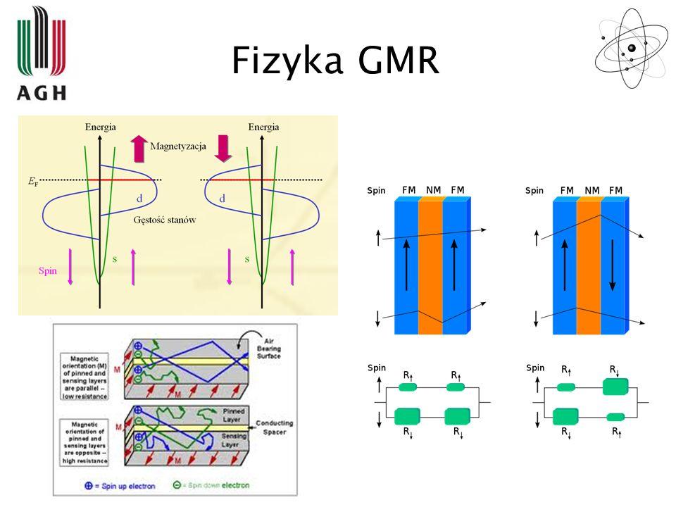 Fizyka GMR