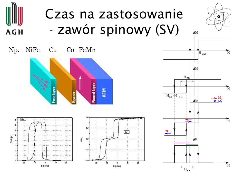 Czas na zastosowanie - zawór spinowy (SV) Np. NiFe Cu Co FeMn