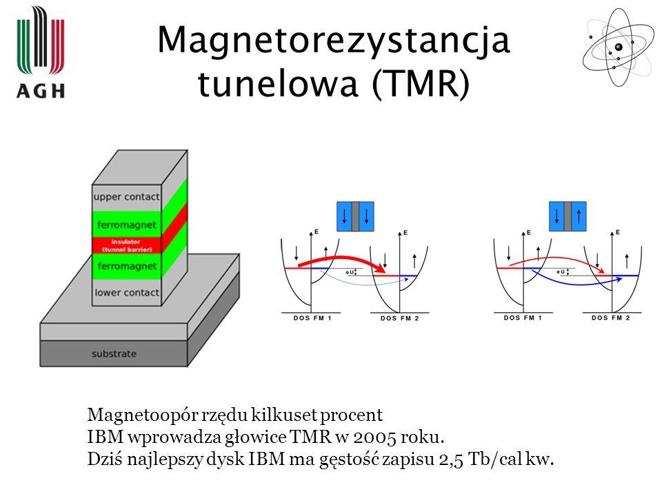 Magnetorezystancja tunelowa (TMR) Magnetoopór rzędu kilkuset procent IBM wprowadza głowice TMR w 2005 roku. Dziś najlepszy dysk IBM ma gęstość zapisu