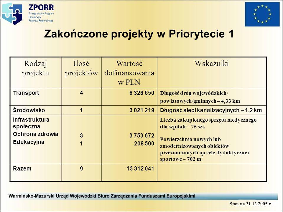 Zakończone projekty w Priorytecie 1 Rodzaj projektu Ilość projektów Wartość dofinansowania w PLN Wskaźniki Transport46 328 650 Długość dróg wojewódzkich/ powiatowych/gminnych – 4,33 km Środowisko13 021 219Długość sieci kanalizacyjnych – 1,2 km Infrastruktura społeczna Ochrona zdrowia Edukacyjna 3131 3 753 672 208 500 Liczba zakupionego sprzętu medycznego dla szpitali – 75 szt.