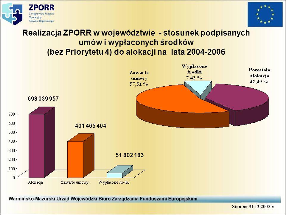 Realizacja ZPORR w województwie - stosunek wartości podpisanych umów (dofinansowanie EFRR) i wypłaconych środków do alokacji na lata 2004-2006 AlokacjaZawarte umowyWypłacone środki 100 % 58,1 % 1,66 % 100 % 64,3 % 0,87 % 100 % 53,15 % 20,94% 0 50 100 150 200 250 300 350 400 Priorytet 1Priorytet 2Priorytet 3 Stan na 31.12.2005 r.