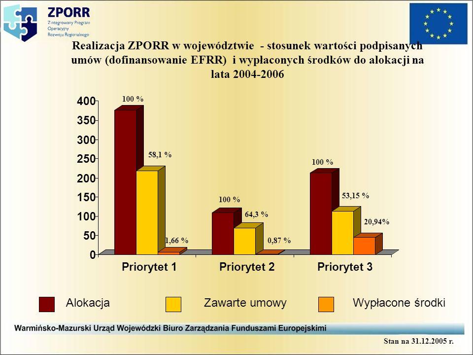 Zawarte umowy w ramach ZPORR Ze względu na wartości umów (dofinansowania EFRR) Wypłacone środki 218 431 137 69 786 143 113 248 124 34 224 119 Stan na 31.12.2005 r.