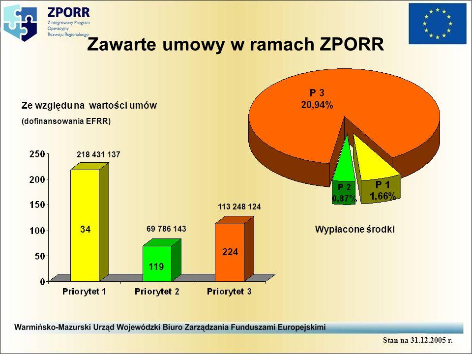 Zakończone projekty w Priorytecie 2 DziałanieIlość projektów Wartość dofinansowania w PLN 2.1197 934 2.25329 998 2.31102 919 2.5110 068 Razem8540 919 Stan na 31.01.2006 r