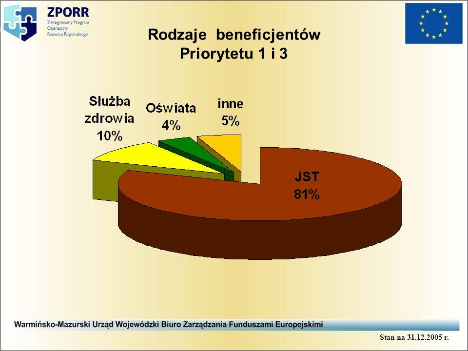 Rodzaje beneficjentów Priorytetu 1 i 3 Stan na 31.12.2005 r.