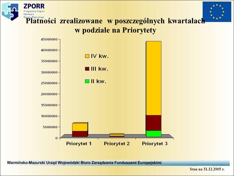 Płatności zrealizowane w poszczególnych kwartałach w podziale na Priorytety Stan na 31.12.2005 r.