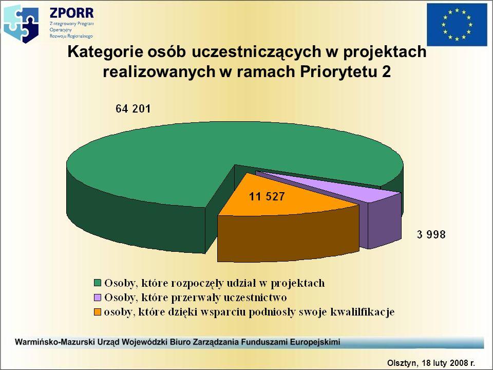 Kategorie osób uczestniczących w projektach realizowanych w ramach Priorytetu 2 Olsztyn, 18 luty 2008 r.