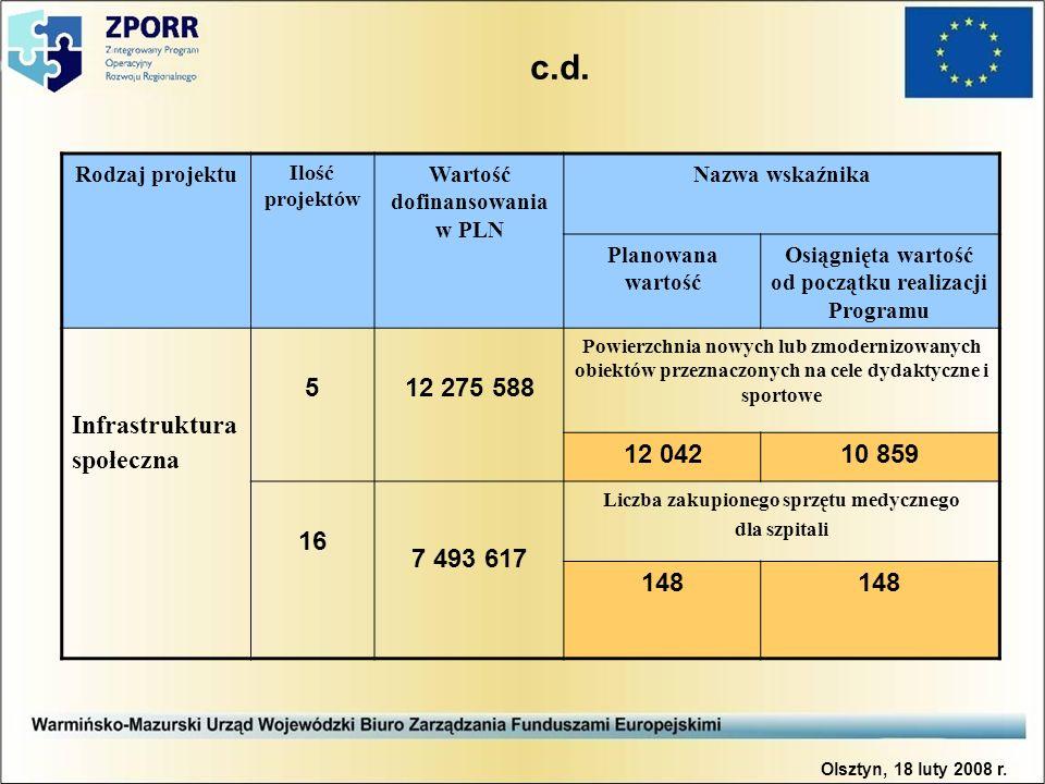 c.d. Rodzaj projektu Ilość projektów Wartość dofinansowania w PLN Nazwa wskaźnika Planowana wartość Osiągnięta wartość od początku realizacji Programu