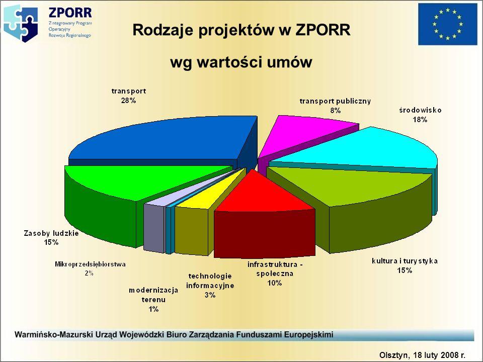 Rodzaje projektów w ZPORR wg wartości umów Olsztyn, 18 luty 2008 r.