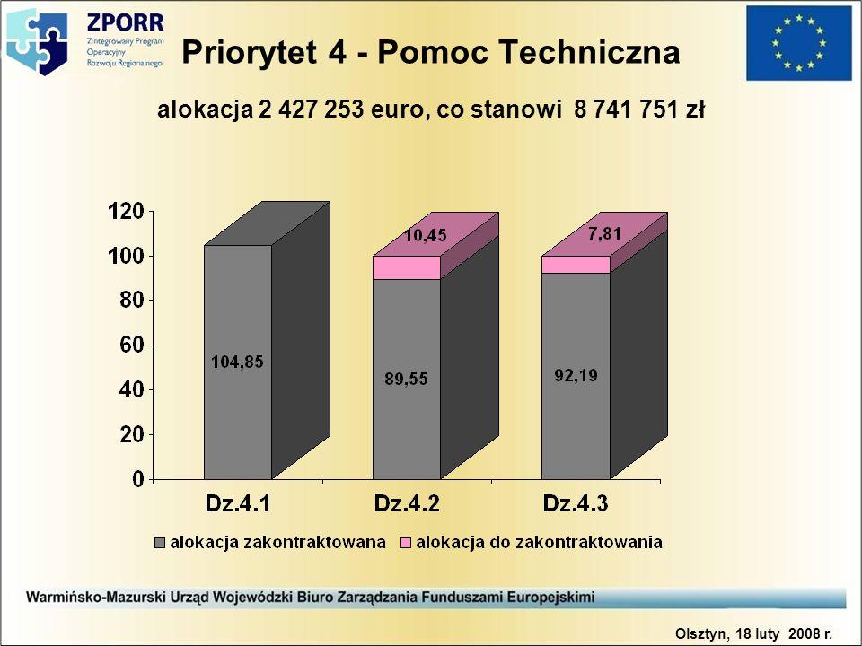 Priorytet 4 - Pomoc Techniczna alokacja 2 427 253 euro, co stanowi 8 741 751 zł Olsztyn, 18 luty 2008 r.