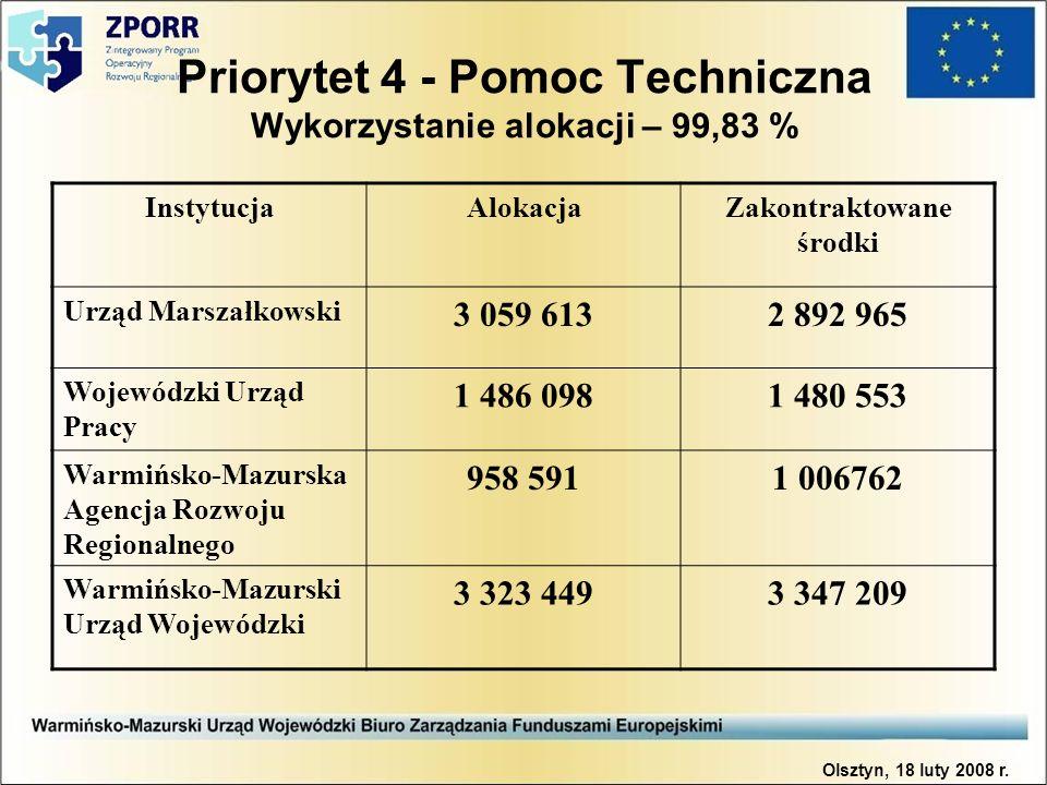 Priorytet 4 - Pomoc Techniczna Wykorzystanie alokacji – 99,83 % Olsztyn, 18 luty 2008 r. InstytucjaAlokacjaZakontraktowane środki Urząd Marszałkowski