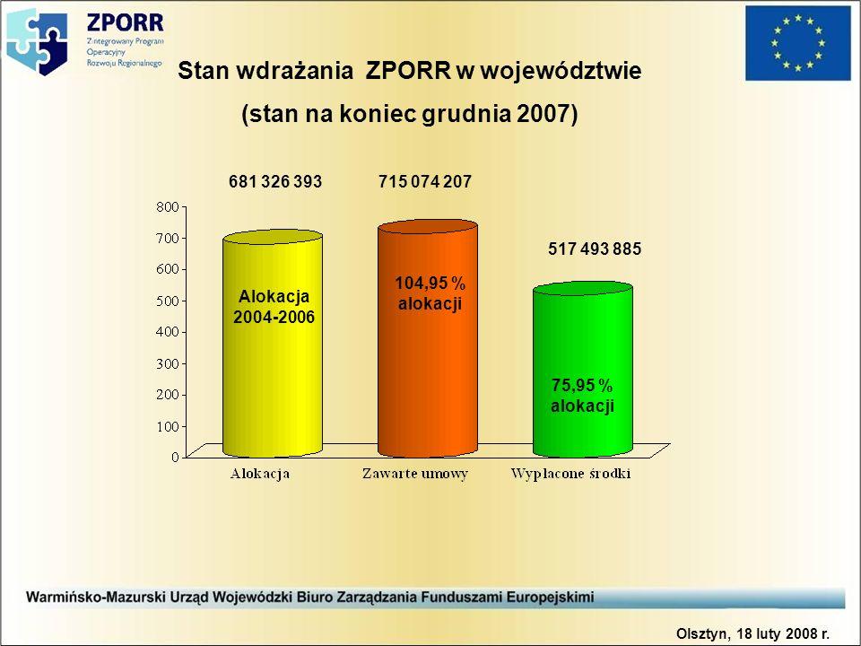 Stan wdrażania ZPORR w województwie (stan na koniec grudnia 2007) 681 326 393715 074 207 517 493 885 Alokacja 2004-2006 104,95 % alokacji 75,95 % alokacji Olsztyn, 18 luty 2008 r.