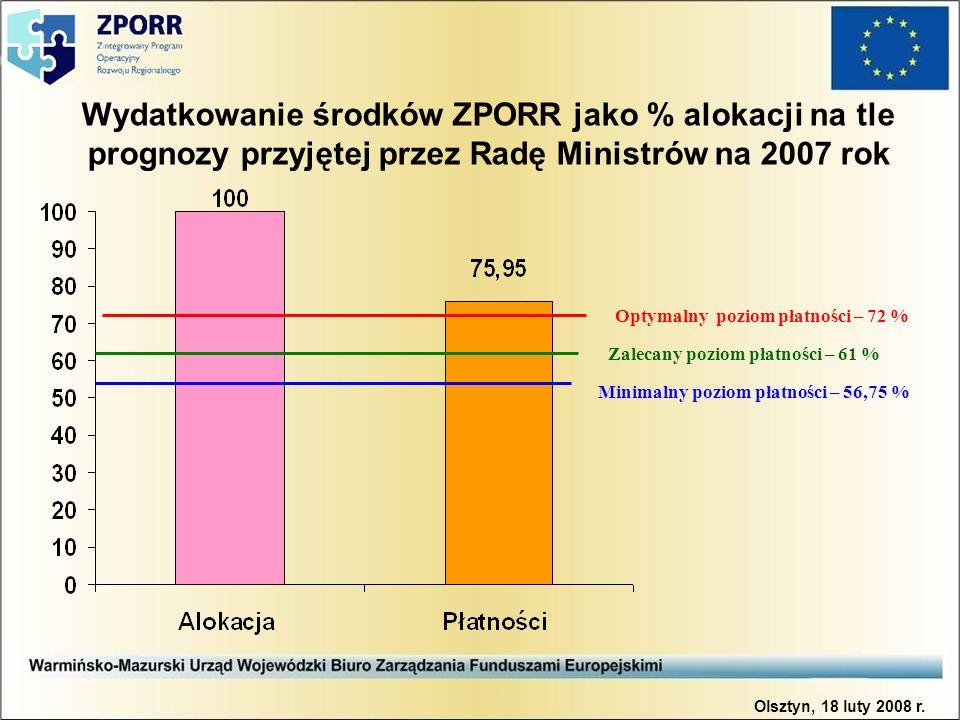 Wydatkowanie środków ZPORR jako % alokacji na tle prognozy przyjętej przez Radę Ministrów na 2007 rok Minimalny poziom płatności – 56,75 % Optymalny poziom płatności – 72 % Zalecany poziom płatności – 61 % Olsztyn, 18 luty 2008 r.