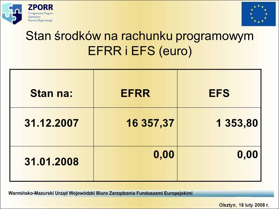 Stan środków na rachunku programowym EFRR i EFS (euro) Stan na:EFRREFS 31.12.200716 357,371 353,80 31.01.2008 0,00 Olsztyn, 18 luty 2008 r.