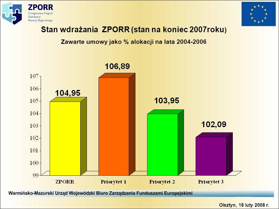 Stan wdrażania ZPORR (stan na koniec 2007roku ) Zawarte umowy jako % alokacji na lata 2004-2006 Olsztyn, 18 luty 2008 r.