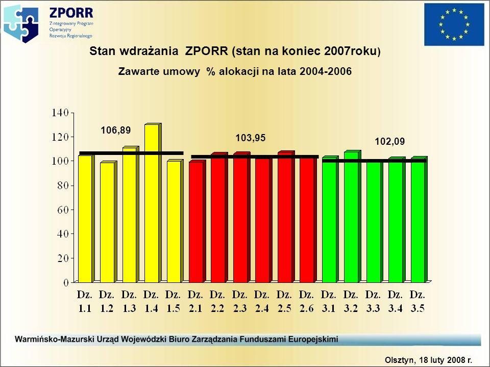 Stan wdrażania ZPORR (stan na koniec 2007roku ) Zawarte umowy % alokacji na lata 2004-2006 106,89 103,95 102,09 Olsztyn, 18 luty 2008 r.