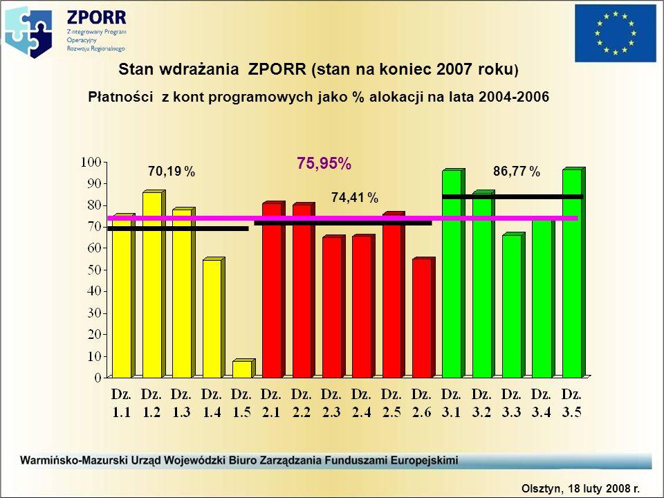 Stan wdrażania ZPORR (stan na koniec 2007 roku ) Płatności z kont programowych jako % alokacji na lata 2004-2006 74,41 % 70,19 %86,77 % 75,95% Olsztyn, 18 luty 2008 r.