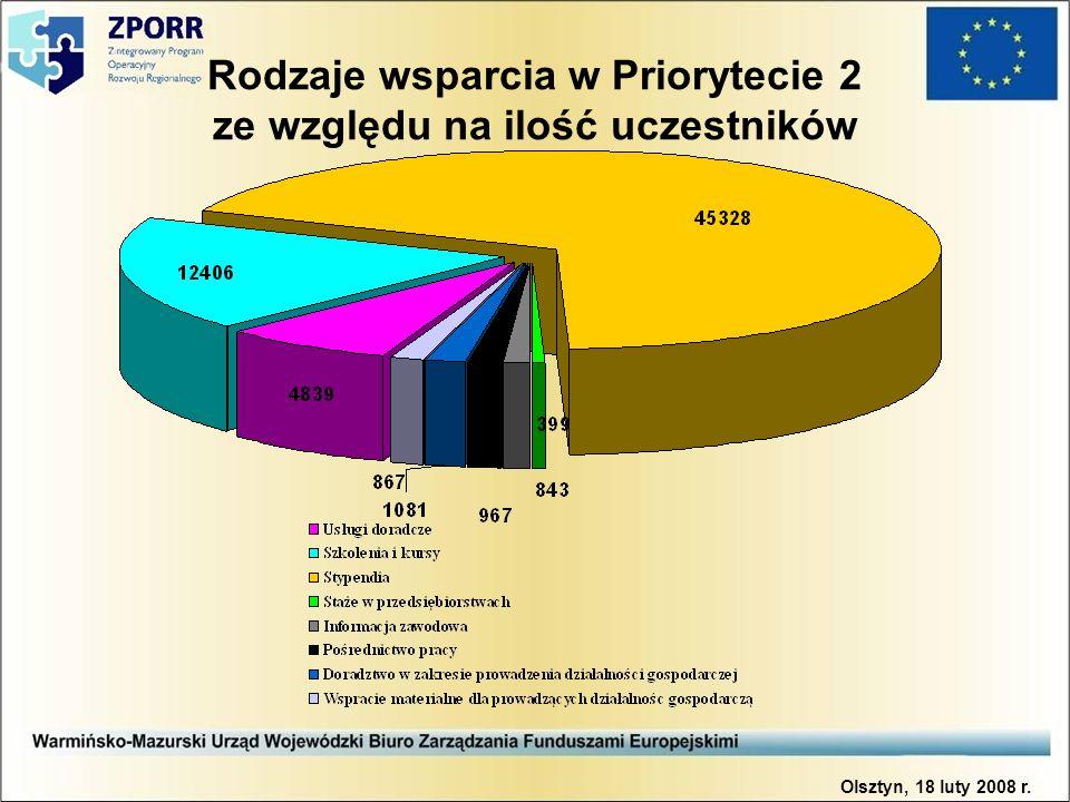 Rodzaje wsparcia w Priorytecie 2 ze względu na ilość uczestników Olsztyn, 18 luty 2008 r.