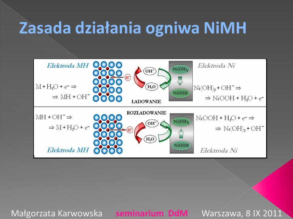 Zasada działania ogniwa NiMH Małgorzata Karwowska seminarium DdM Warszawa, 8 IX 2011