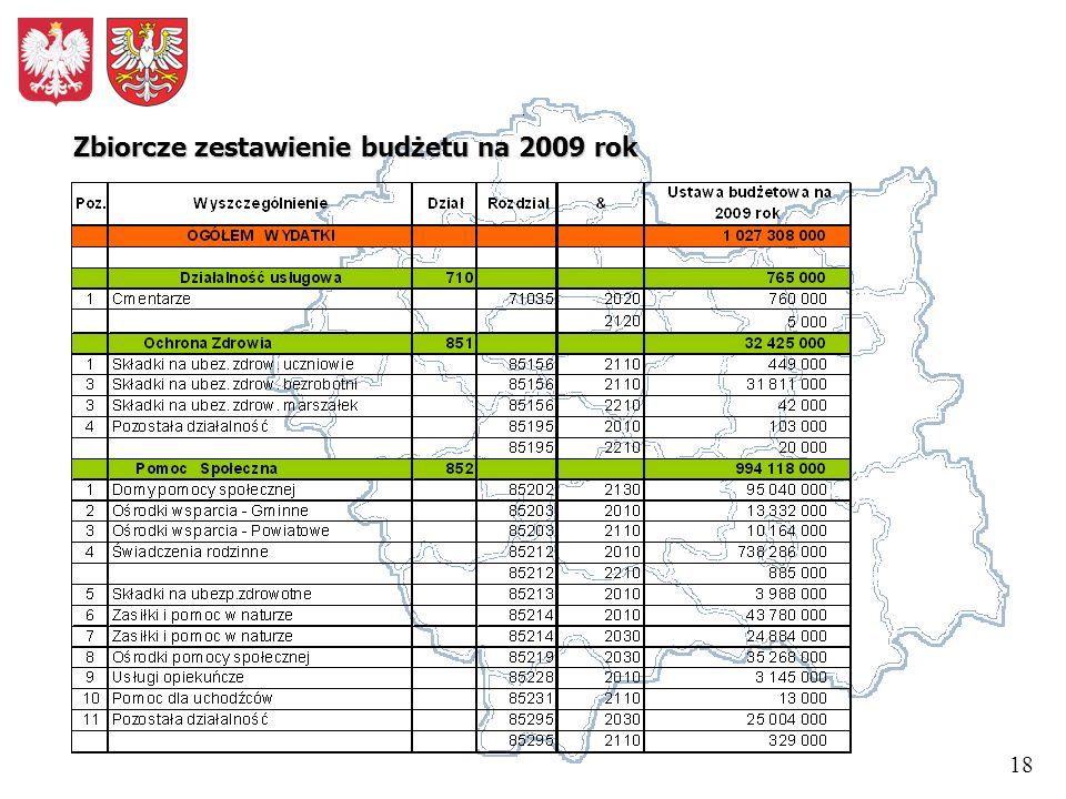 Zbiorcze zestawienie budżetu na 2009 rok 18