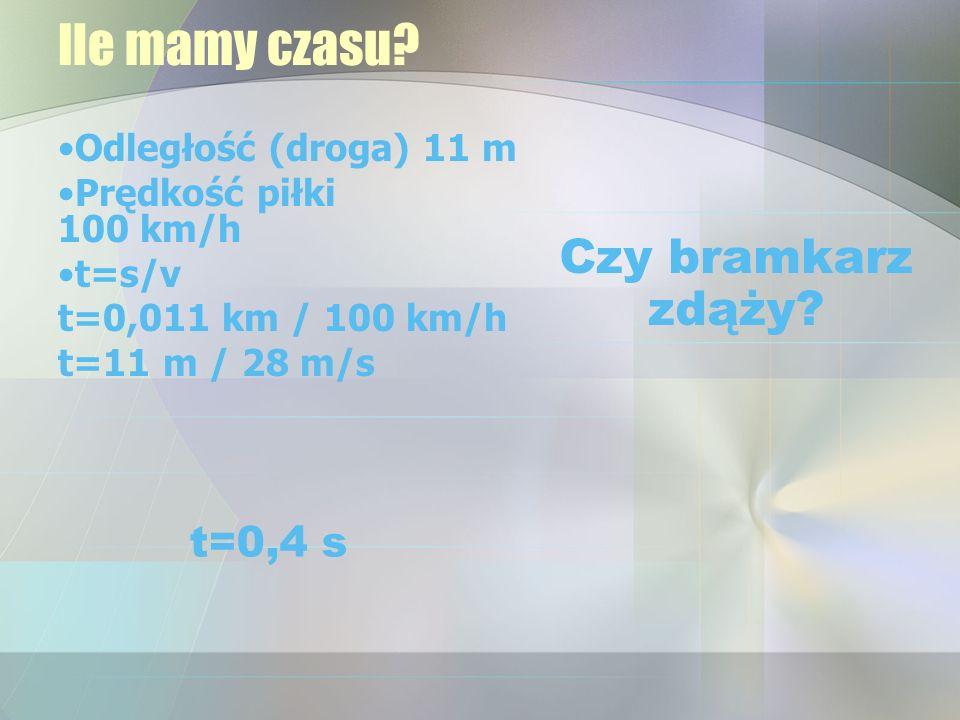 Ile mamy czasu? Odległość (droga) 11 m Prędkość piłki 100 km/h t=s/v t=0,011 km / 100 km/h t=11 m / 28 m/s Czy bramkarz zdąży? t=0,4 s
