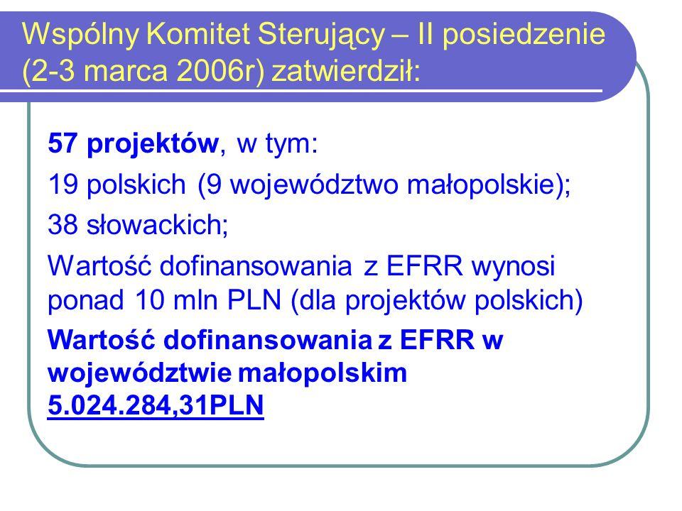 Wspólny Komitet Sterujący dotychczas zatwierdził: 119 projektów, w tym: - 43 polskie (21 województwo małopolskie); - 76 słowackich; Wartość dofinansowania z EFRR dla projektów polskich ok.