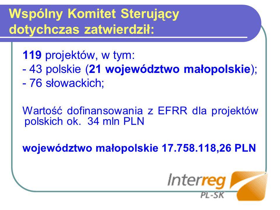 Wspólny Komitet Sterujący dotychczas zatwierdził: 119 projektów, w tym: - 43 polskie (21 województwo małopolskie); - 76 słowackich; Wartość dofinansow