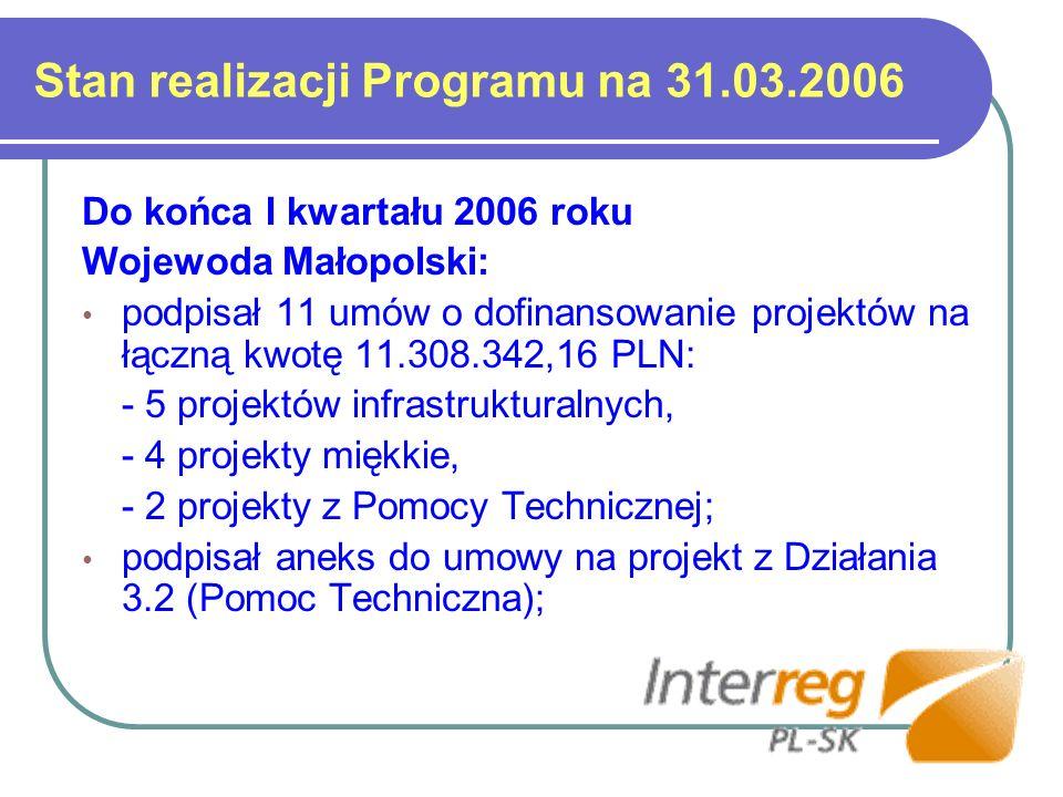 Stan realizacji Programu na 31.03.2006 22 marca 2006r podpisano aneks I do Porozumienia Dwustronnego pomiędzy Ministrem Finansów i Ministrem Gospodarki zatwierdzający wzór umowy na realizację Działania 2.3 – Wspieranie inicjatyw lokalnych (mikroprojekty); w trakcie podpisywania jest umowa na Działanie 2.3 z Euroregionem TATRY; na kwotę 1.426.134,90 PLN; Trwa weryfikacja i uzupełnianie niezbędnej dokumentacji do nowych wniosków aplikacyjnych, celem podpisania umów o dofinansowanie (dotychczas WST do MUW przesłał 7 projektów z 9 zatwierdzonych projektów);