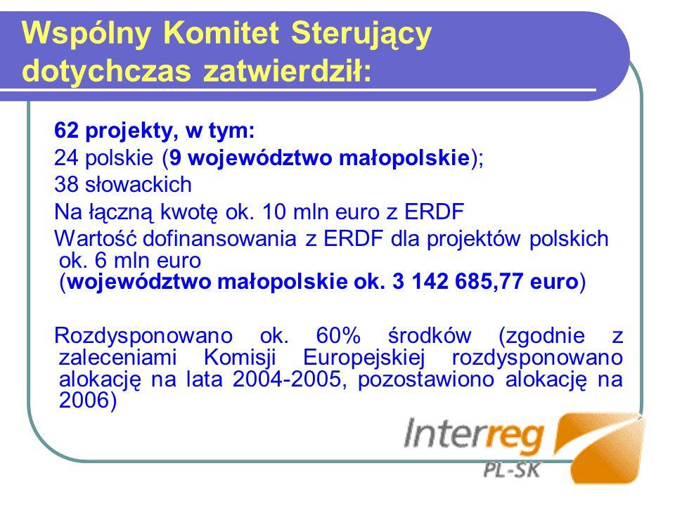 Wspólny Komitet Sterujący dotychczas zatwierdził: 62 projekty, w tym: 24 polskie (9 województwo małopolskie); 38 słowackich Na łączną kwotę ok. 10 mln