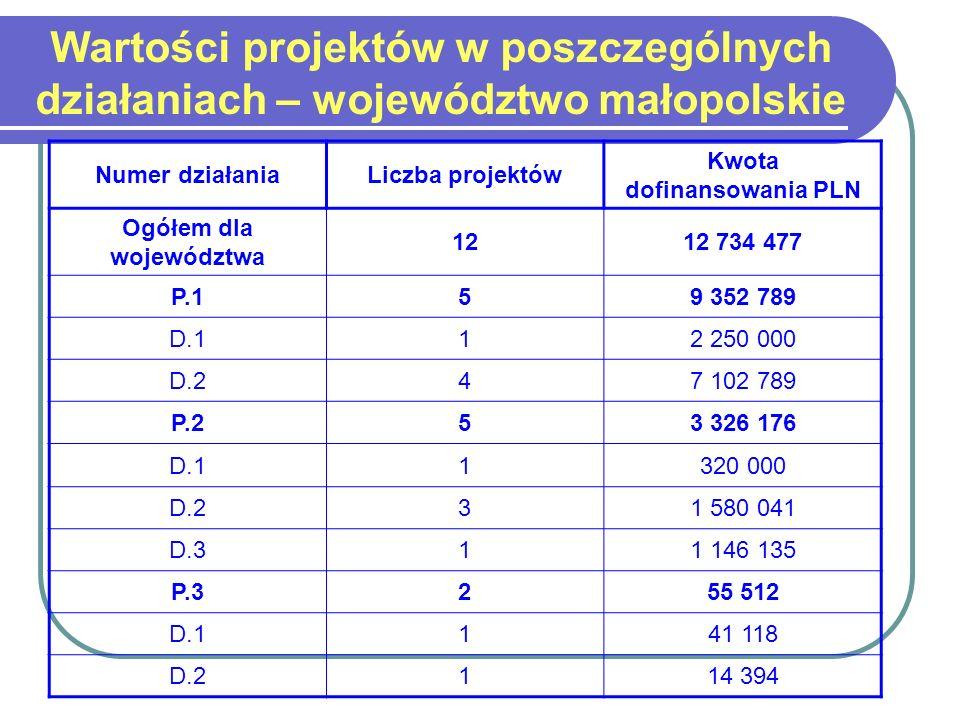 Wartości projektów w poszczególnych działaniach – województwo małopolskie Numer działaniaLiczba projektów Kwota dofinansowania PLN Ogółem dla województwa 1212 734 477 P.159 352 789 D.112 250 000 D.247 102 789 P.253 326 176 D.11320 000 D.231 580 041 D.311 146 135 P.3255 512 D.1141 118 D.2114 394
