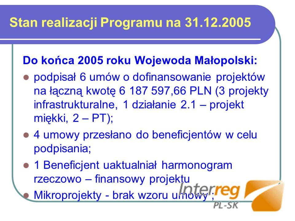 Stan realizacji Programu na 31.12.2005 Do końca 2005 roku Wojewoda Małopolski: podpisał 6 umów o dofinansowanie projektów na łączną kwotę 6 187 597,66 PLN (3 projekty infrastrukturalne, 1 działanie 2.1 – projekt miękki, 2 – PT); 4 umowy przesłano do beneficjentów w celu podpisania; 1 Beneficjent uaktualniał harmonogram rzeczowo – finansowy projektu Mikroprojekty - brak wzoru umowy ;