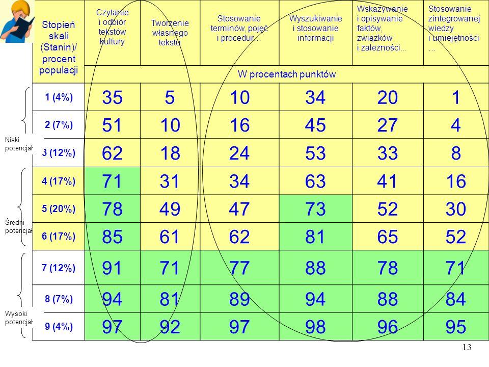 13 Tabela 15. Łatwość sprawdzanych umiejętności a wynik ucznia w skali standardowej dziewiątki Stopień skali (Stanin)/ procent populacji Czytanie i od