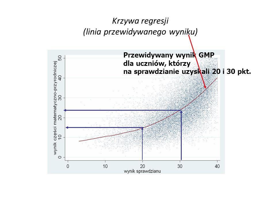 Krzywa regresji (linia przewidywanego wyniku) Przewidywany wynik GMP dla uczniów, którzy na sprawdzianie uzyskali 20 i 30 pkt.