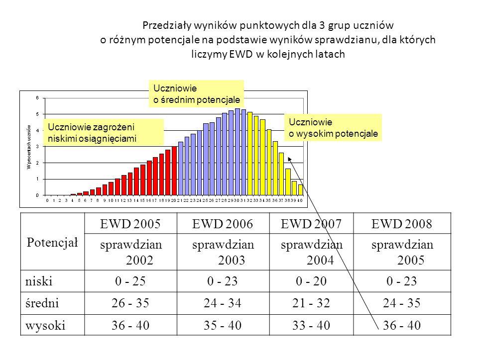 Przedziały wyników punktowych dla 3 grup uczniów o różnym potencjale na podstawie wyników sprawdzianu, dla których liczymy EWD w kolejnych latach Pote
