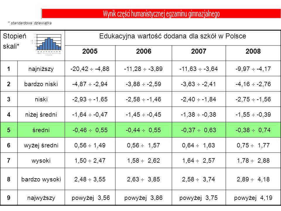 Stopień skali* Edukacyjna wartość dodana dla szkół w Polsce 2005200620072008 1najniższy -20,42 -4,88-11,28 -3,89-11,63 -3,64-9,97 -4,17 2bardzo niski