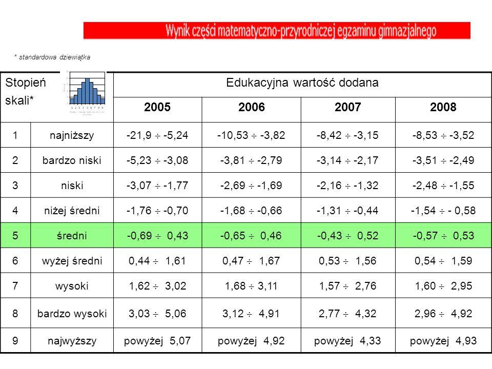 Stopień skali* Edukacyjna wartość dodana 2005200620072008 1najniższy -21,9 -5,24-10,53 -3,82-8,42 -3,15-8,53 -3,52 2bardzo niski -5,23 -3,08-3,81 -2,7