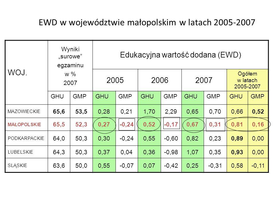 EWD w województwie małopolskim w latach 2005-2007 WOJ. Wyniki surowe egzaminu w % 2007 Edukacyjna wartość dodana (EWD) 200520062007 Ogółem w latach 20